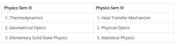 BSc 2nd year physics syllabus
