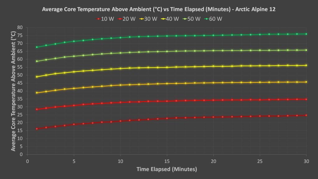 Arctic Alpine 12 Results