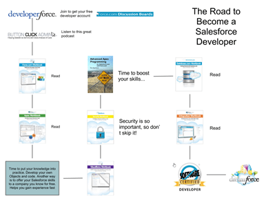 The Road to Become a Salesforce Developer