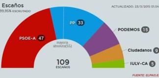Resultados elecciones andaluzas 2015
