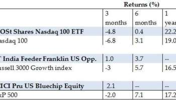 Should you invest in Motilal Oswal Nasdaq 100 FoF?Insights