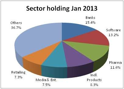 reliance sector