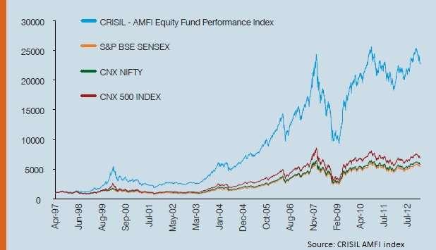 crisil amfi wealth