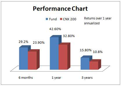 performance_chart_July02