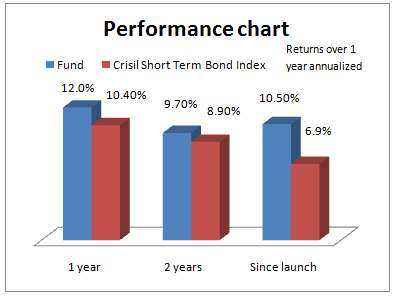 Performance_Chart_CBO_Sep17