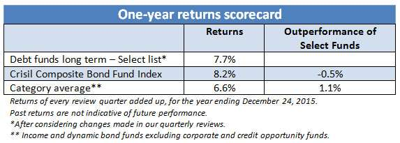 How our Select Funds fared in 2015Insights