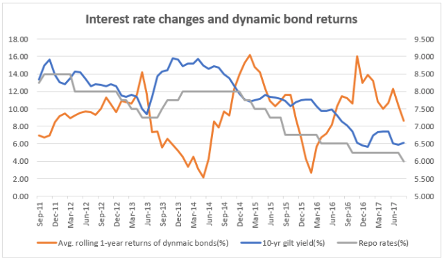 Graph showing the rolling 1-year returns of dynamic bond funds, 10-year gilt yield movements and interest rate changes