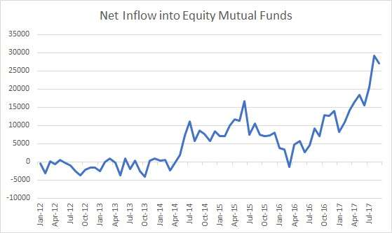 Equity_MF_inflow_graph