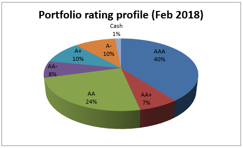 DSPBR Credit Risk has kept the proportion of A-rated papers in its portfolio within the historical average of 24%