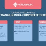 FundsIndia Recommends: Franklin India Corporate Debt