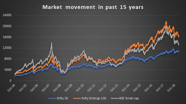Market performance during past 15 years - upward trend