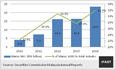 Liquid chrolophyll mytanikotabutama welcome to urban farming chart 7 islamic wholesale funds aum in malaysia rm billion ccuart Images