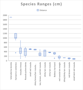 Species Ranges from Tree