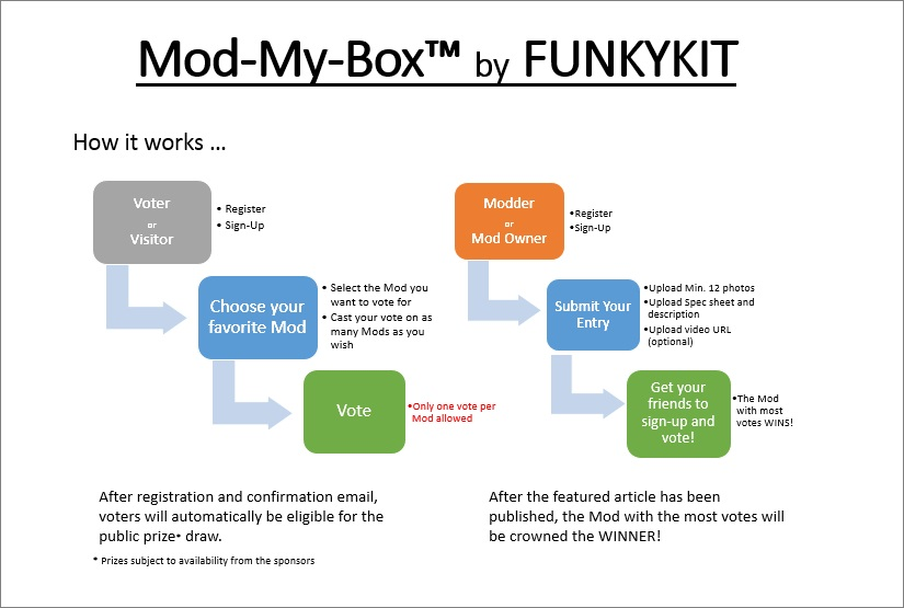 modmybox_how_it_works
