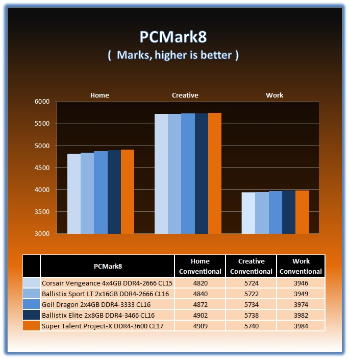Super Talent Project-X 16GB DDR4-3600 Memory Kit Review - Page 3 of