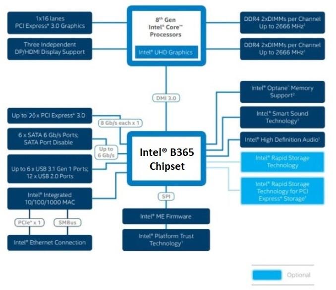 b365 chipset block diagram A