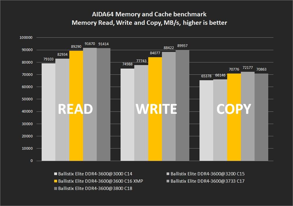 Ballistix Elite 32GB DDR4-3600 Memory Kit Review - Page 4 of 6