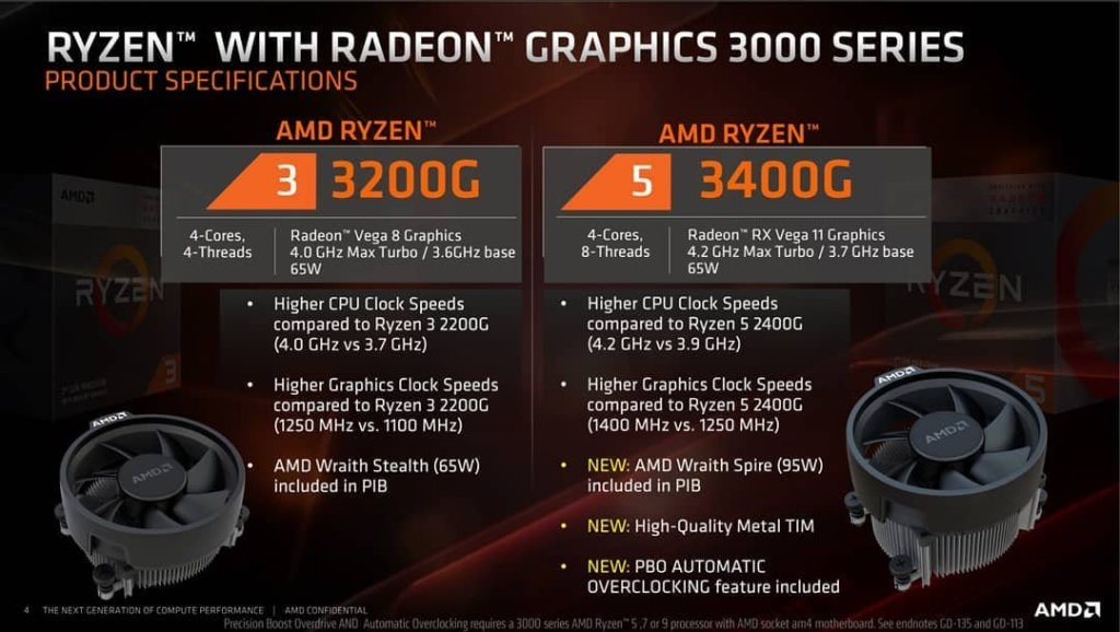 AMD Ryzen 3 3200G Performance Analysis on B450 Chipset - FunkyKit
