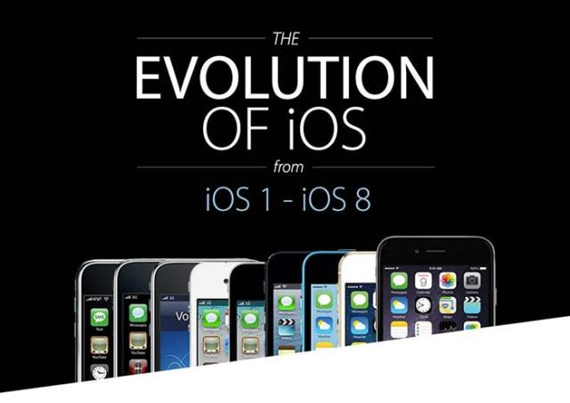 The-Evolution-of-iOS-1-FSMdotCOM