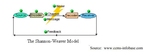 shannon weaver model
