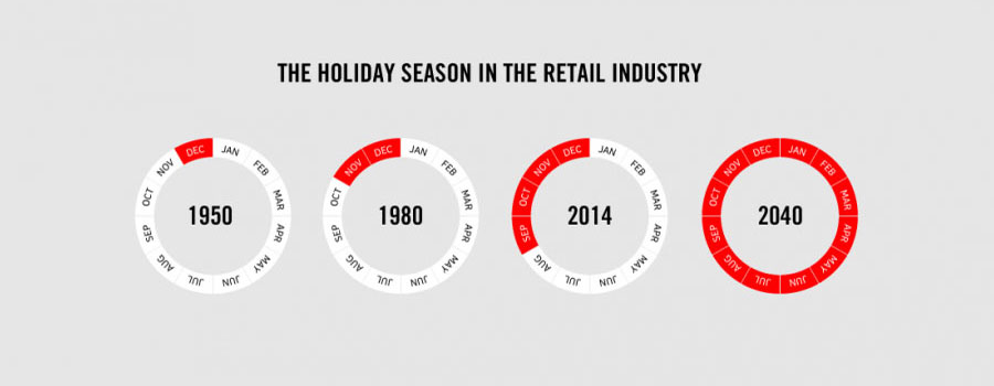 Crazy Facts About Life - The real truth of holiday season in the retail industry
