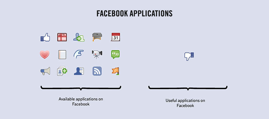 Amazing Facts About Life - Useful Facebook applications