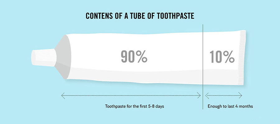 Crazy Facts About Life - How we use our toothpaste