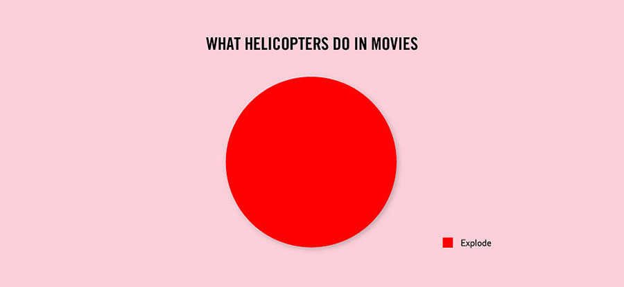 Crazy Facts About Life - Helicopters in Hollywood movies