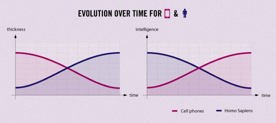 Funny Facts About Life - Evolution of technology vs. humans