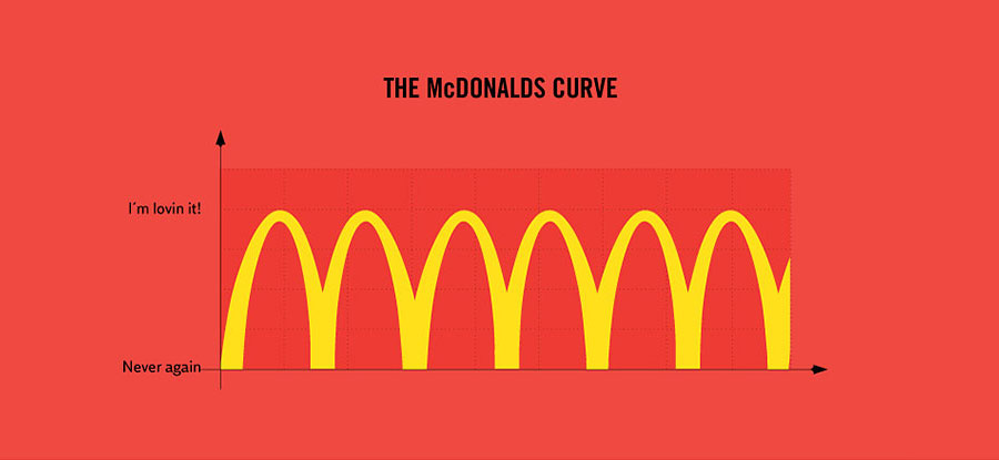 Amazing Facts About Life - My love and hate relationship with McDonalds