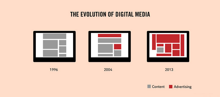 Strange & Weird Facts About Life - The evolution of digital media