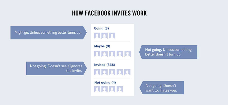 Amazing Facts About Life - How Facebook invites actually work