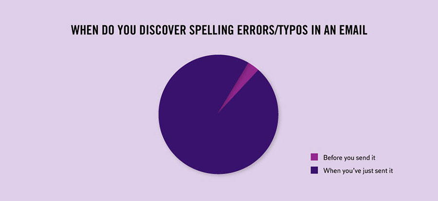 Strange & Weird Facts About Life - Spelling errors and typos in emails