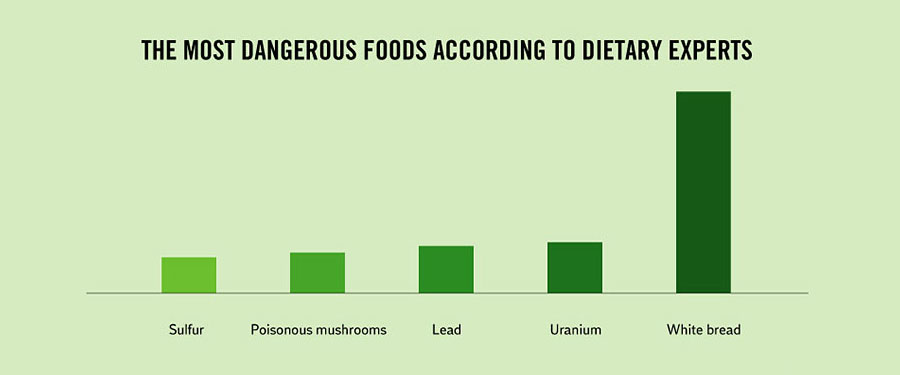 Funny Facts About Life - The most dangerous food