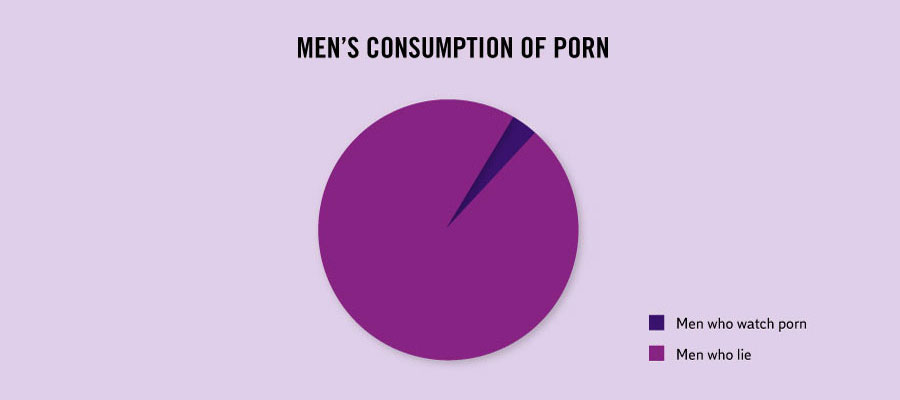 Interesting Facts About Life - Men's consumption of porn