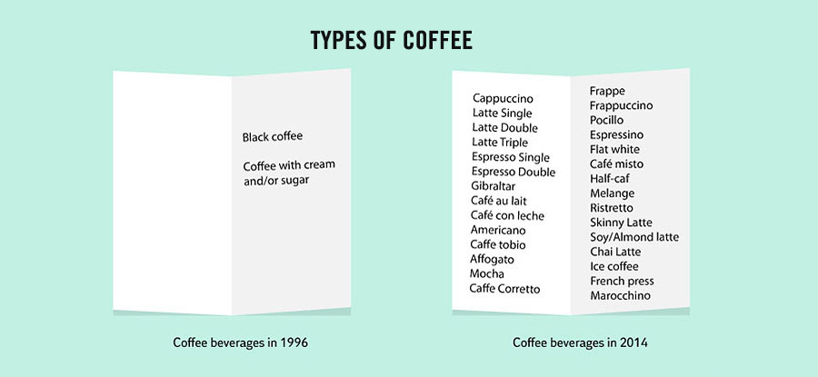 Amazing Facts About Life - Type of coffee: Before and now