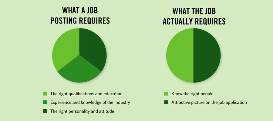 Funny Facts About Life - Reality of job postings