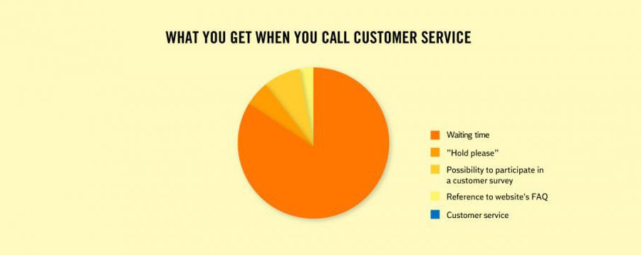 Crazy Facts About Life - Response of customer services