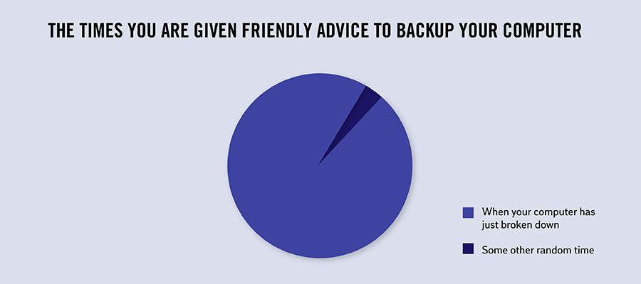 Interesting Facts About Life - When to backup your computer