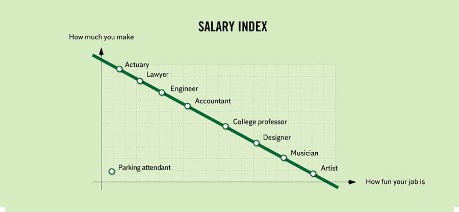 Amazing Facts About Life - Salary index