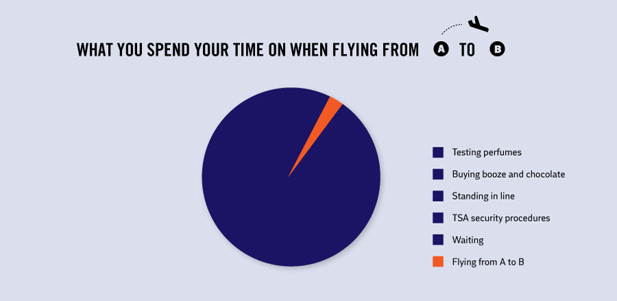 Interesting Facts About Life - How you spend your time flying