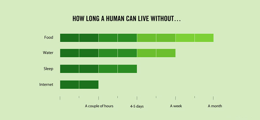 Amazing Facts About Life - How long a human can live without essentials