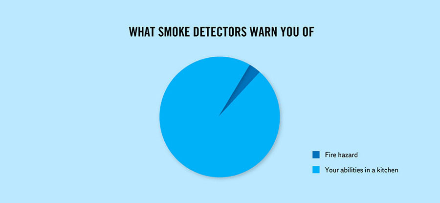 Strange & Weird Facts About Life - What smoke detectors warn you about