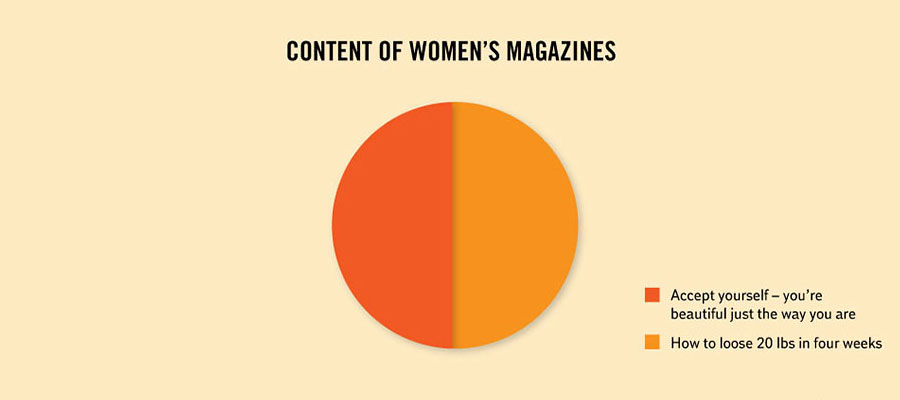 Funny Facts About Life - Content of women's magazines