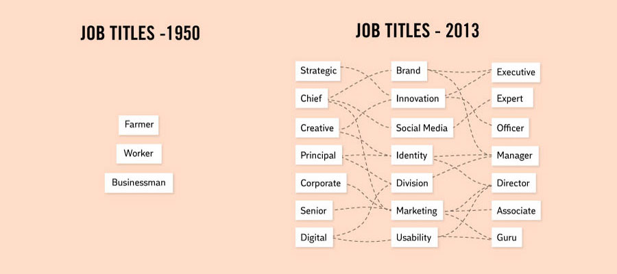 Crazy Facts About Life - Job titles: Before and now