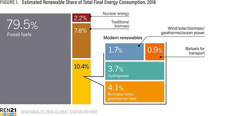 O Longo Caminho Da Transição Energética
