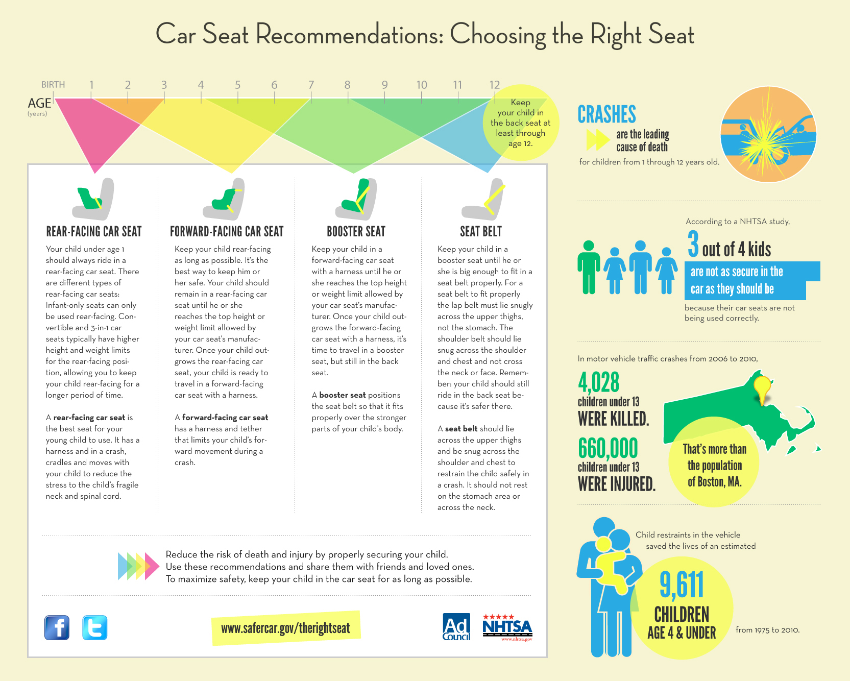 55319-Child-Car-Safety-Infographic-original