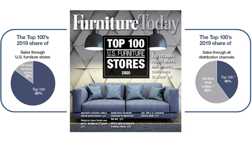Top 100 Top Retailers Regain Share But Growth Continues To Slow Furniture Today