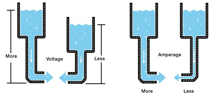 FuroSystems Autonomie Batterie Analogie