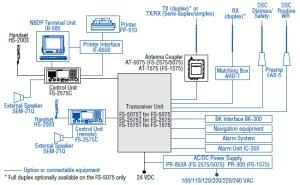 Furuno FS2575 250 Watt MFHF GMDSS Compliant Radiotelephone with DSC